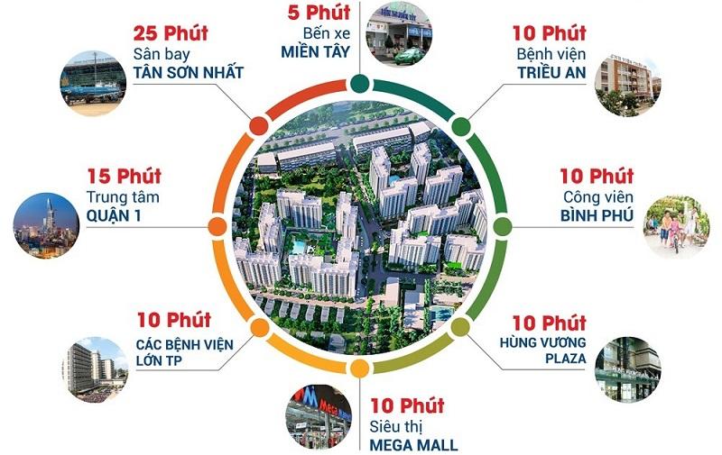 Tiện ích dự án Akari City Nam Long