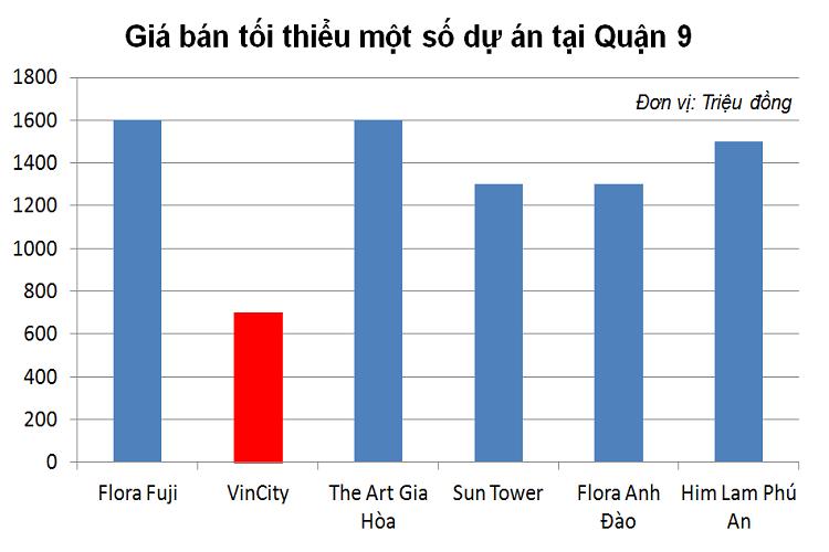 So sánh giá bán các dự án với Vincity Quận 9