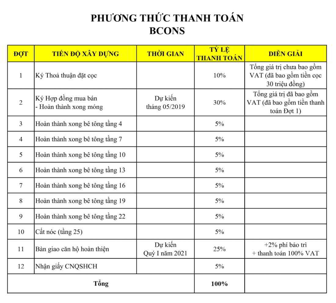 Phương thức thanh toán dự án Bcons