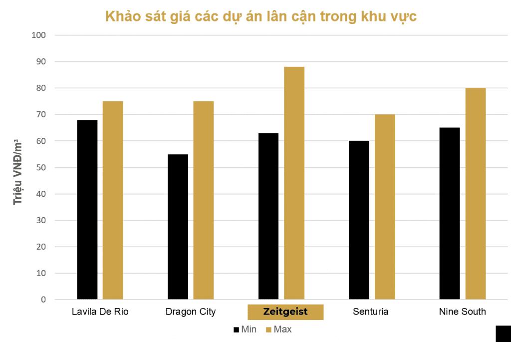 giá khảo sát các dự án lân cận