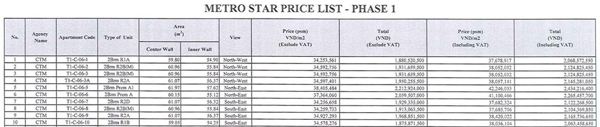 giá bán căn hộ metro star